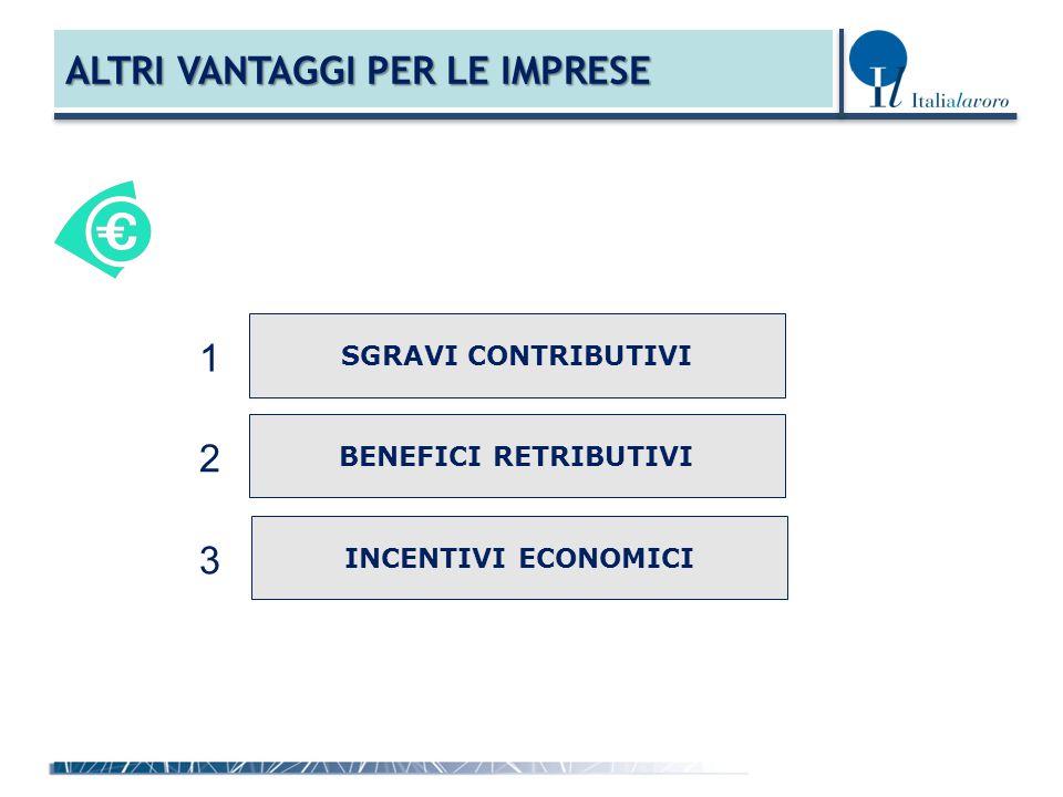 ALTRI VANTAGGI PER LE IMPRESE SGRAVI CONTRIBUTIVI BENEFICI RETRIBUTIVI INCENTIVI ECONOMICI 1 2 3
