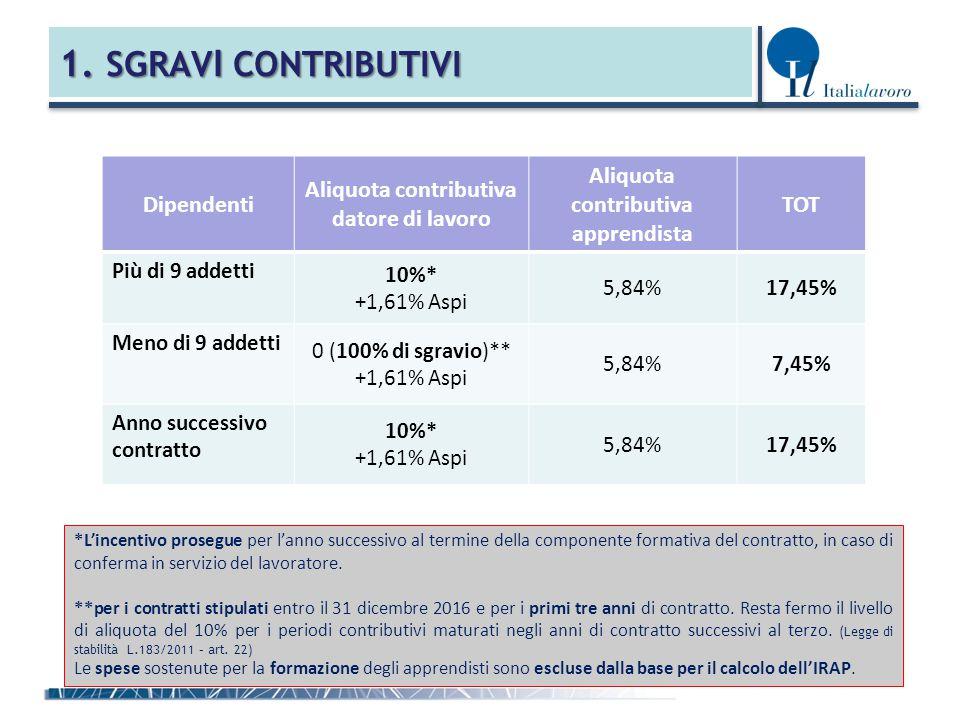 1. SGRAV I CONTRIBUTIVI *L'incentivo prosegue per l'anno successivo al termine della componente formativa del contratto, in caso di conferma in serviz