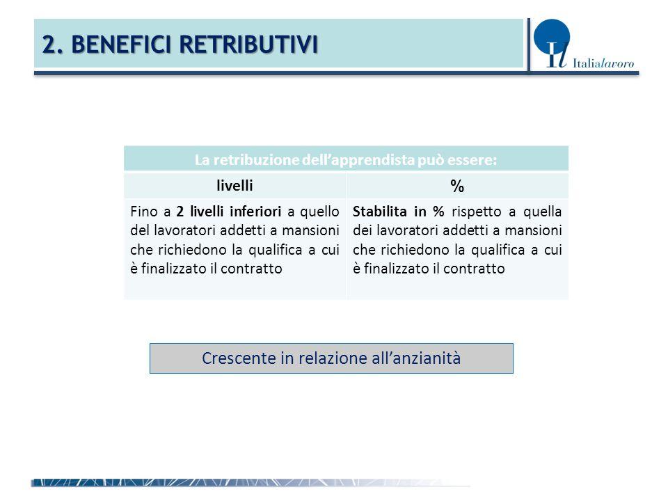 2. BENEFICI RETRIBUTIVI Crescente in relazione all'anzianità La retribuzione dell'apprendista può essere: livelli % Fino a 2 livelli inferiori a quell