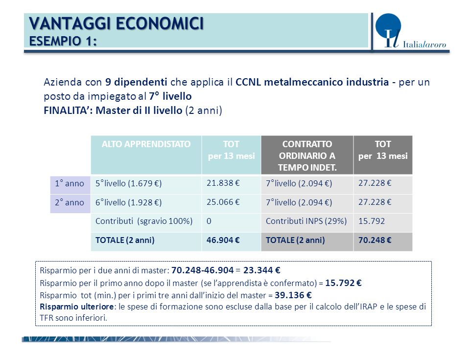 VANTAGGI ECONOMICI ESEMPIO 1: Azienda con 9 dipendenti che applica il CCNL metalmeccanico industria - per un posto da impiegato al 7° livello FINALITA