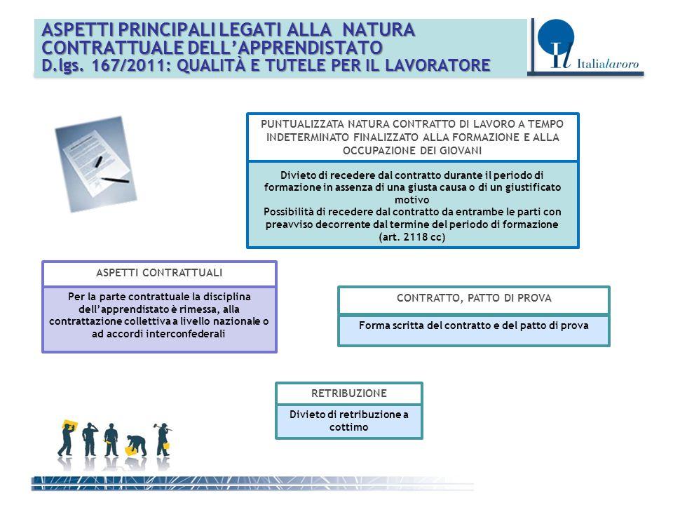 ASPETTI PRINCIPALI LEGATI ALLA NATURA CONTRATTUALE DELL'APPRENDISTATO D.lgs.