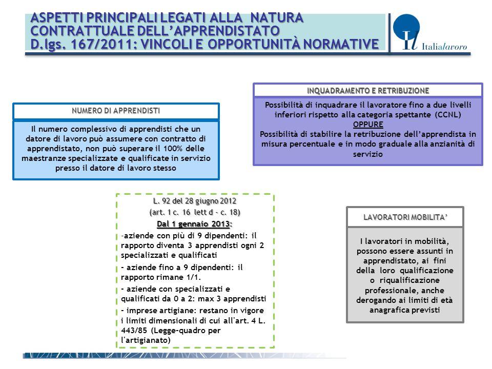 ASPETTI PRINCIPALI LEGATI ALLA NATURA CONTRATTUALE DELL'APPRENDISTATO D.lgs. 167/2011: VINCOLI E OPPORTUNITÀ NORMATIVE Possibilità di inquadrare il la