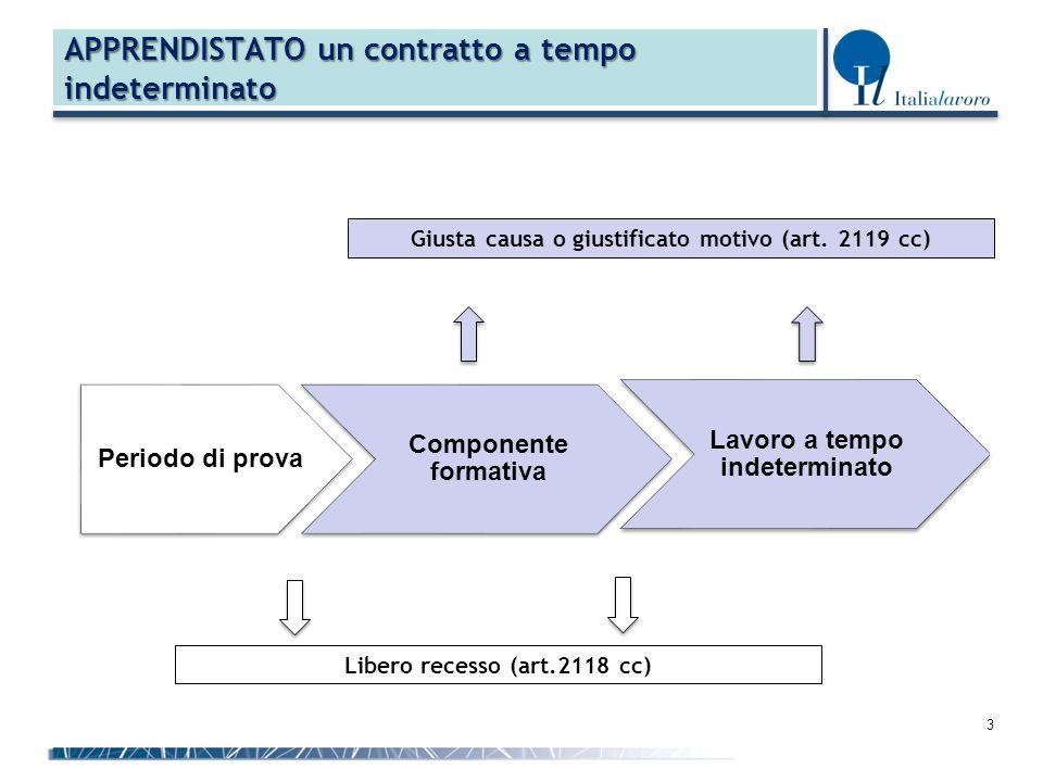 3 Componente formativa Periodo di prova Lavoro a tempo indeterminato Libero recesso (art.2118 cc) Giusta causa o giustificato motivo (art.