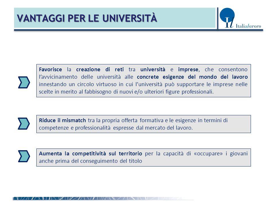 VANTAGGI PER LE UNIVERSITÀ Favorisce la creazione di reti tra università e imprese, che consentono l'avvicinamento delle università alle concrete esig