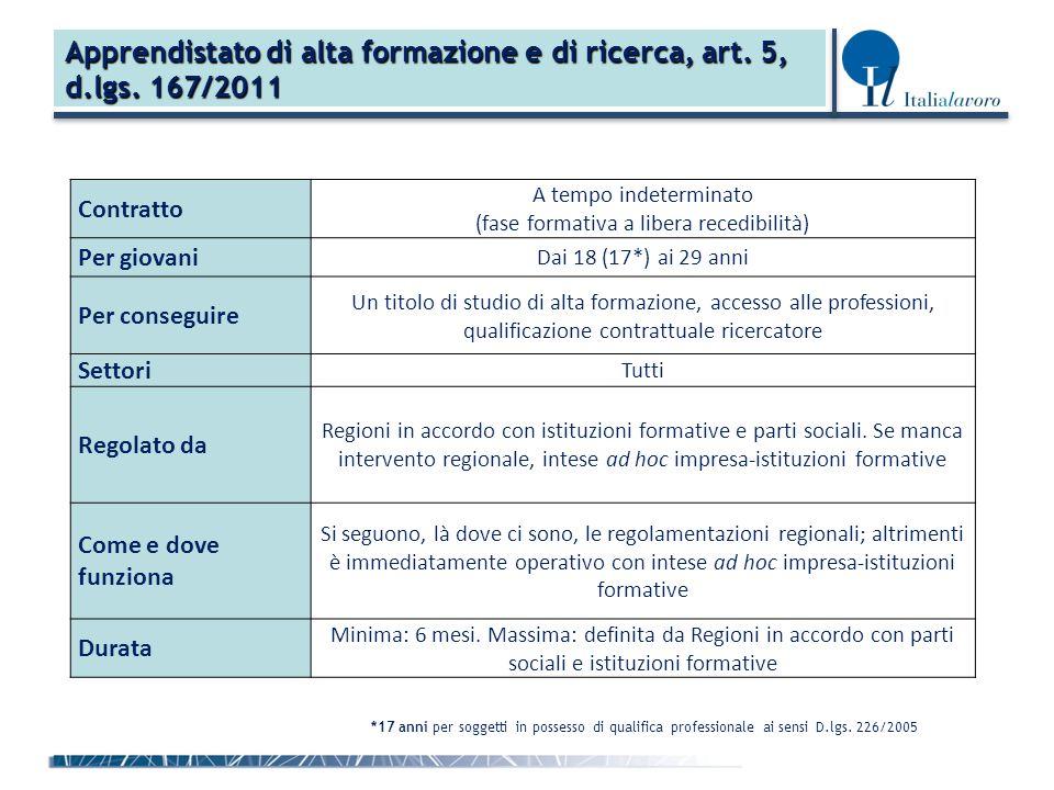 Apprendistato di alta formazione e di ricerca, art. 5, d.lgs. 167/2011 Contratto A tempo indeterminato (fase formativa a libera recedibilità) Per giov