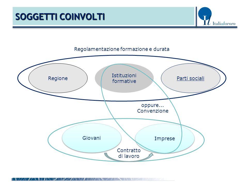 SOGGETTI COINVOLTI Istituzioni formative Imprese Regione Parti sociali Giovani Regolamentazione formazione e durata oppure...
