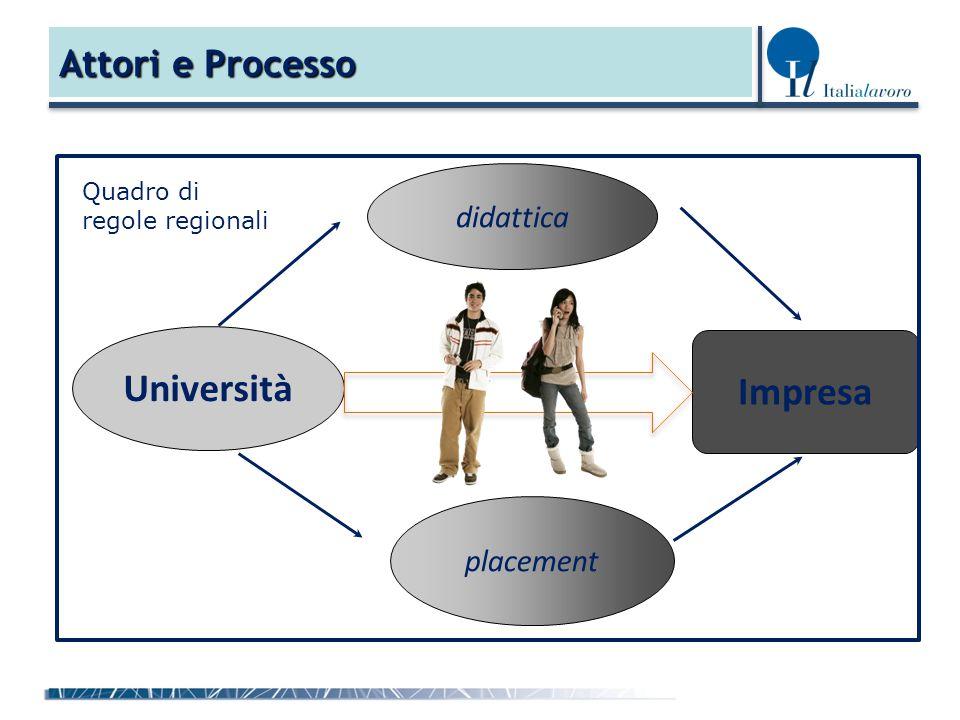 Attori e Processo Impresa Università placement didattica Quadro di regole regionali