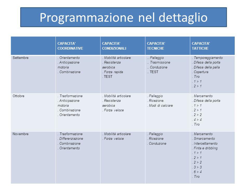 Programmazione nel dettaglio CAPACITA' COORDINATIVE CAPACITA' CONDIZIONALI CAPACITA' TECNICHE CAPACITA' TATTICHE Settembre. Orientamento. Anticipazion