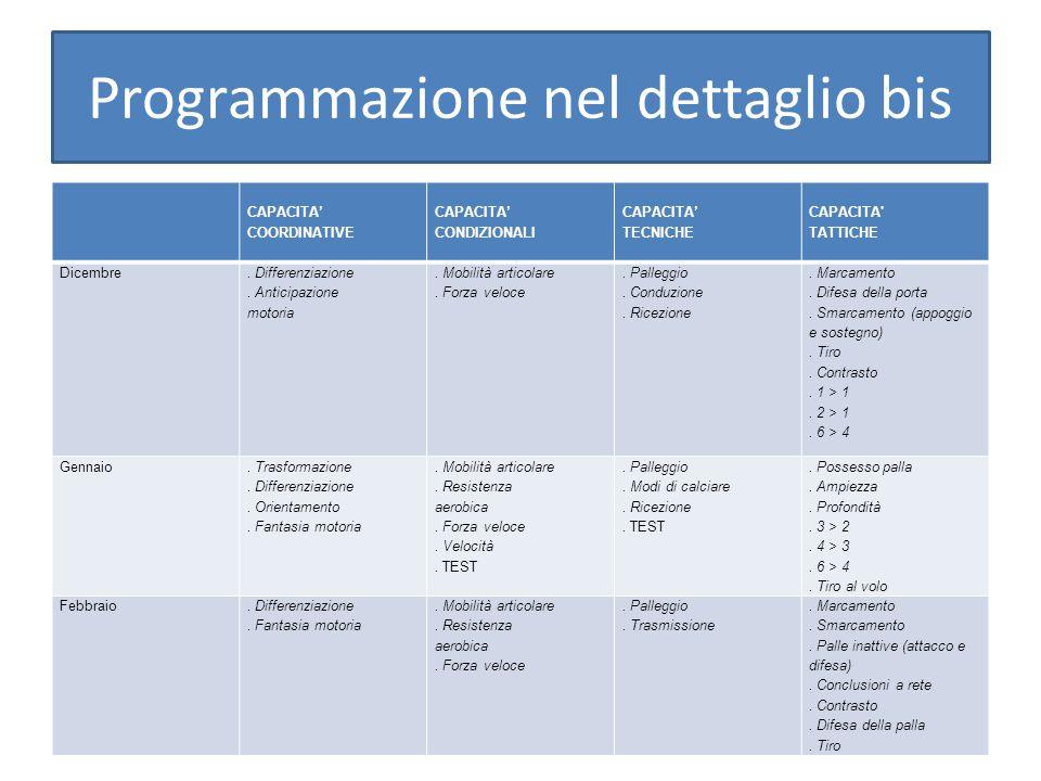 Programmazione nel dettaglio bis CAPACITA' COORDINATIVE CAPACITA' CONDIZIONALI CAPACITA' TECNICHE CAPACITA TATTICHE Dicembre.
