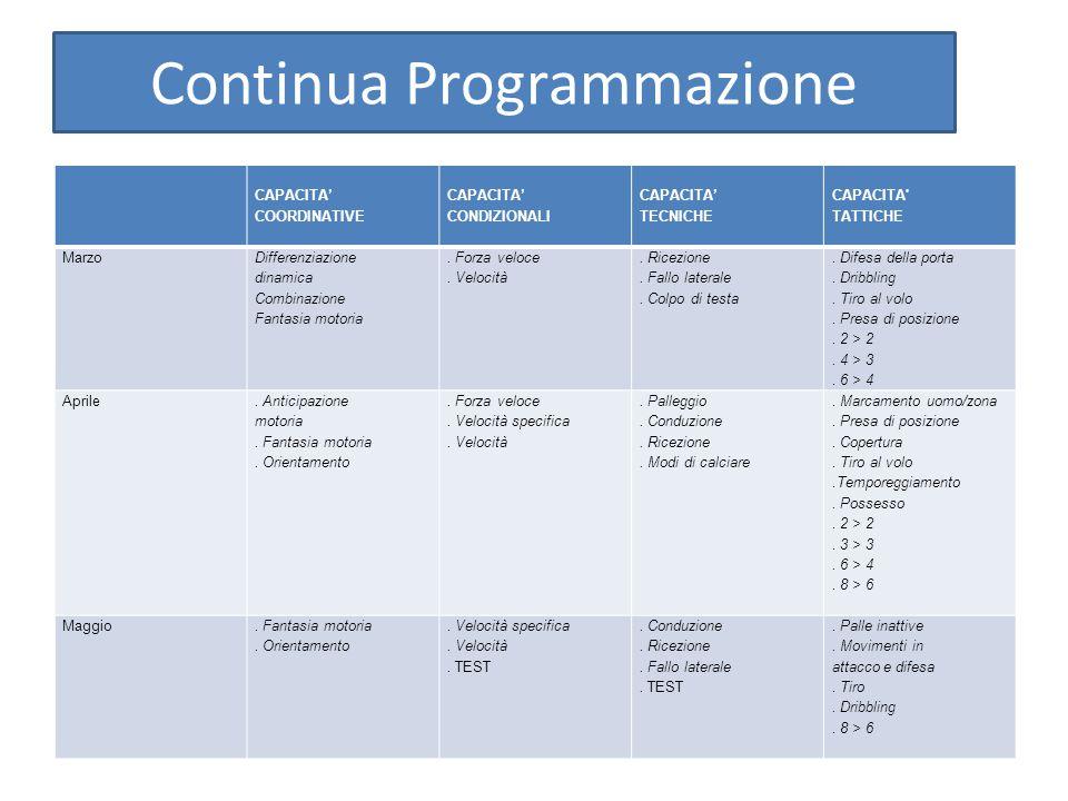 Continua Programmazione CAPACITA' COORDINATIVE CAPACITA' CONDIZIONALI CAPACITA' TECNICHE CAPACITA TATTICHE Marzo Differenziazione dinamica Combinazione Fantasia motoria.