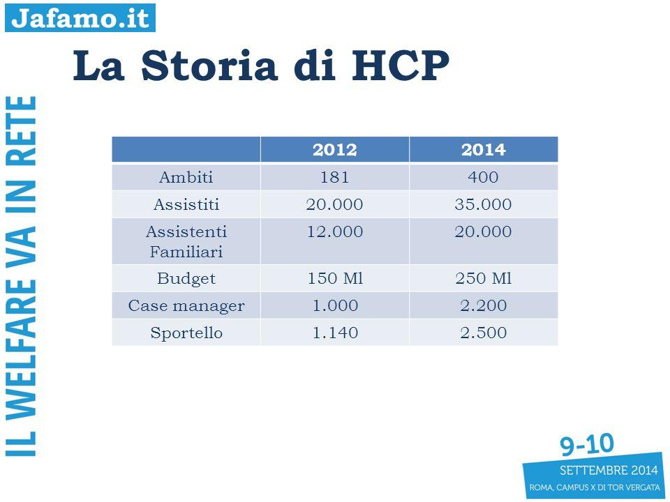 20122014 Ambiti181400 Assistiti20.00035.000 Assistenti Familiari 12.00020.000 Budget150 Ml250 Ml Case manager1.0002.200 Sportello1.1402.500
