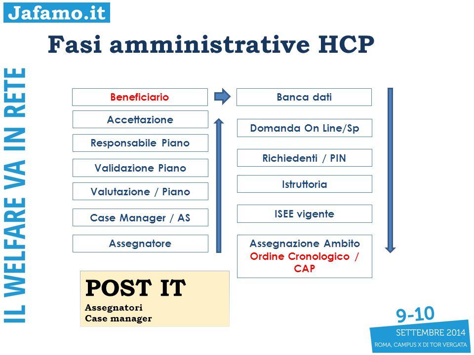 Fasi amministrative HCP BeneficiarioBanca dati Domanda On Line/Sp Richiedenti / PIN Istruttoria ISEE vigente Assegnazione Ambito Ordine Cronologico /