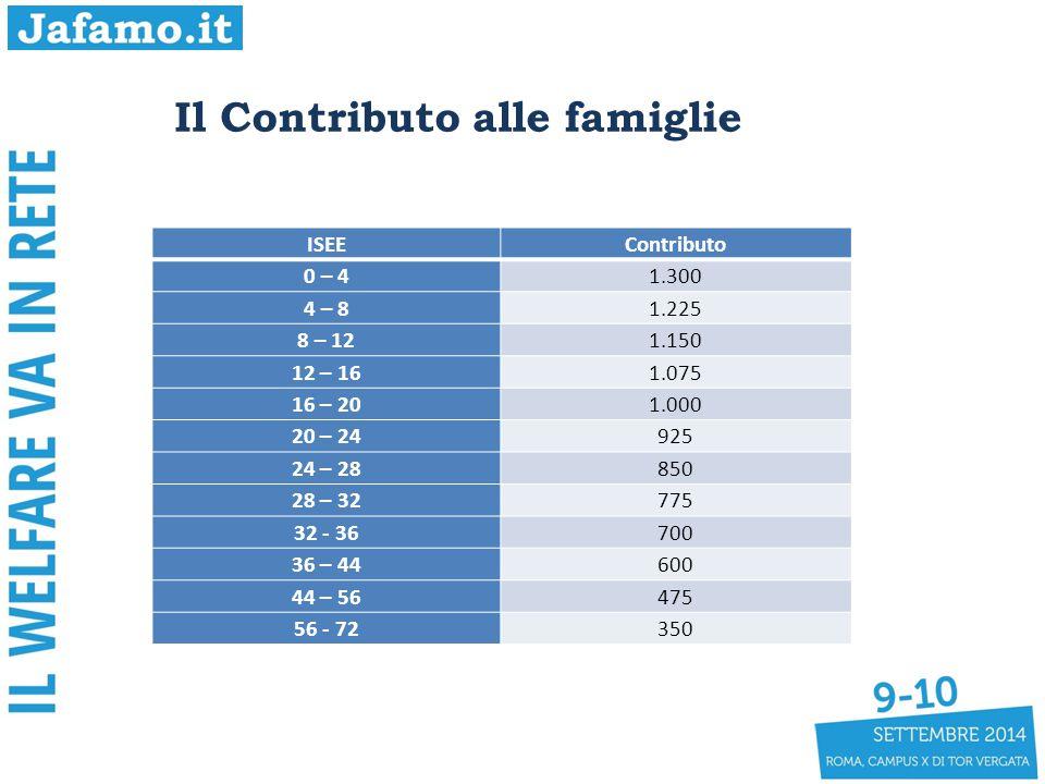 Il Contributo alle famiglie ISEEContributo 0 – 41.300 4 – 81.225 8 – 121.150 12 – 161.075 16 – 201.000 20 – 24925 24 – 28850 28 – 32775 32 - 36700 36