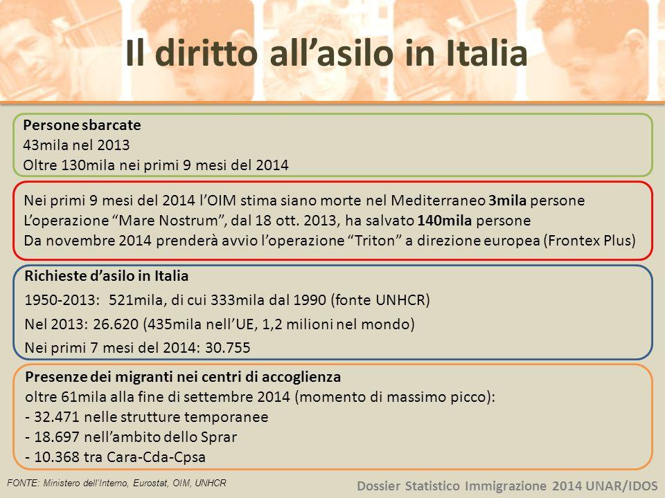 Dossier Statistico Immigrazione 2014 UNAR/IDOS Persone sbarcate 43mila nel 2013 Oltre 130mila nei primi 9 mesi del 2014 Richieste d'asilo in Italia 19