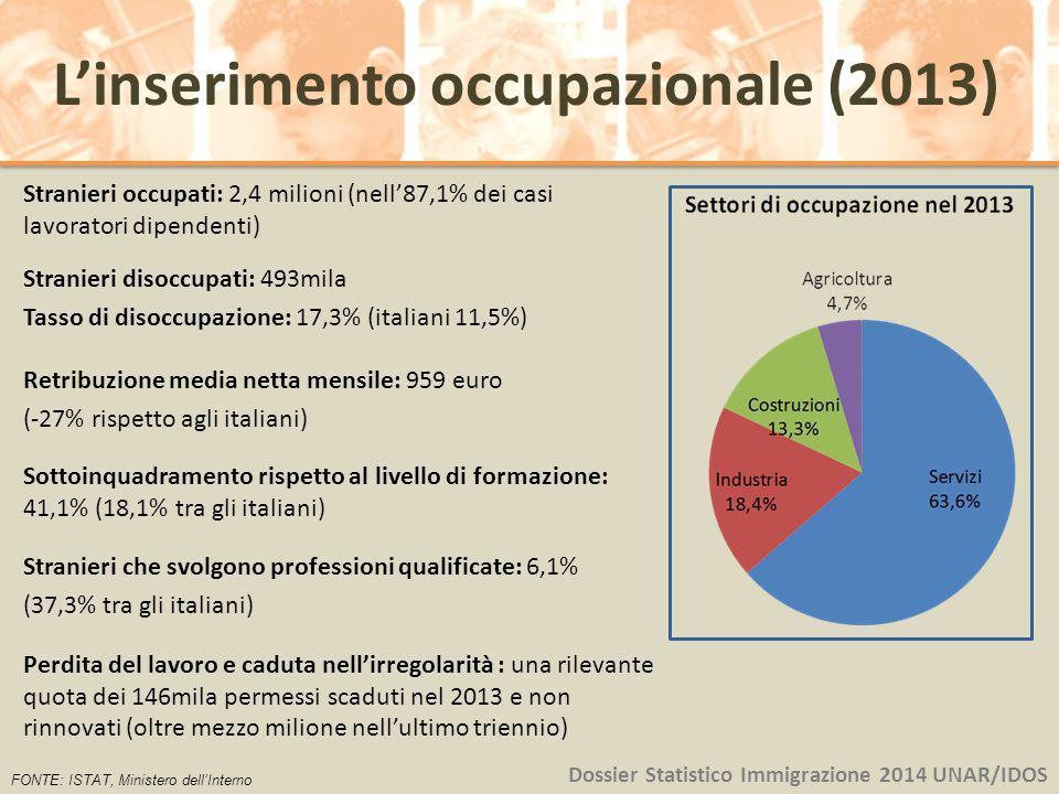 Stranieri occupati: 2,4 milioni (nell'87,1% dei casi lavoratori dipendenti) Stranieri disoccupati: 493mila Tasso di disoccupazione: 17,3% (italiani 11