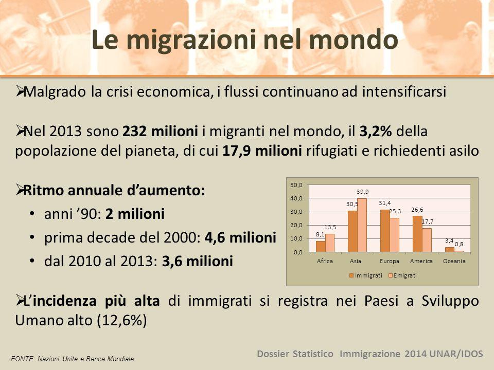  Malgrado la crisi economica, i flussi continuano ad intensificarsi  Nel 2013 sono 232 milioni i migranti nel mondo, il 3,2% della popolazione del p