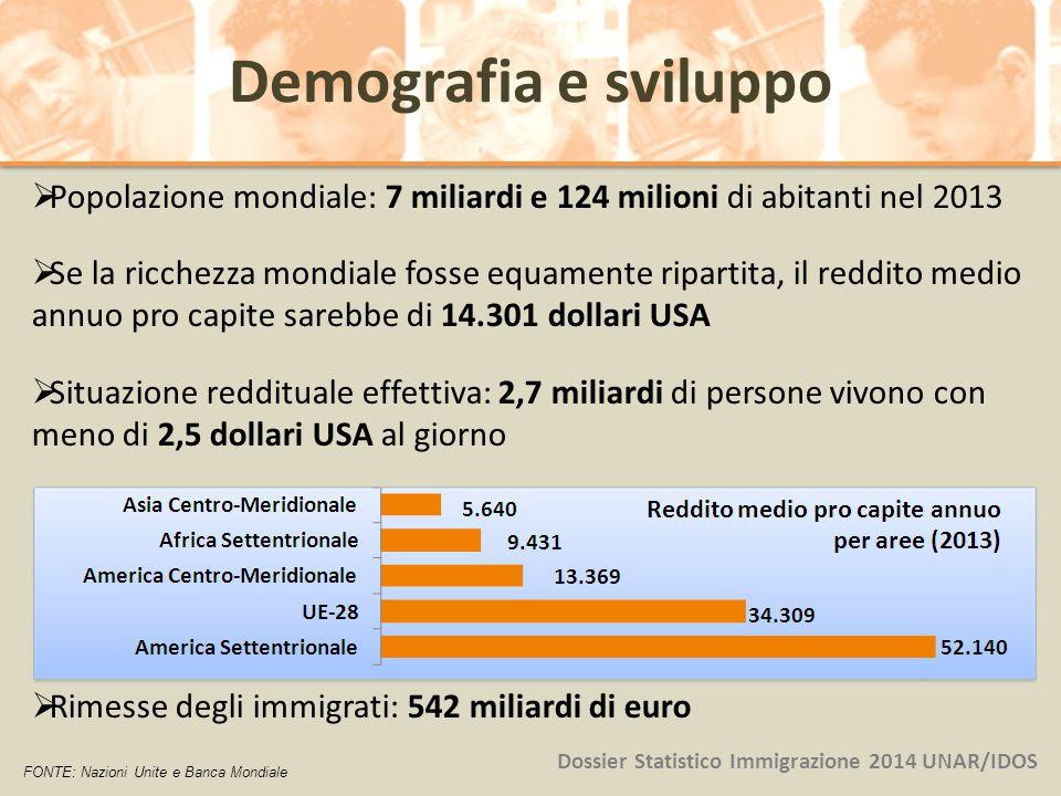  Popolazione mondiale: 7 miliardi e 124 milioni di abitanti nel 2013  Se la ricchezza mondiale fosse equamente ripartita, il reddito medio annuo pro