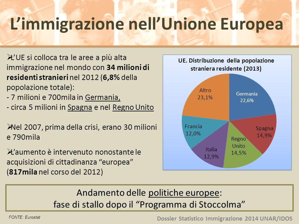  L'UE si colloca tra le aree a più alta immigrazione nel mondo con 34 milioni di residenti stranieri nel 2012 (6,8% della popolazione totale): - 7 mi