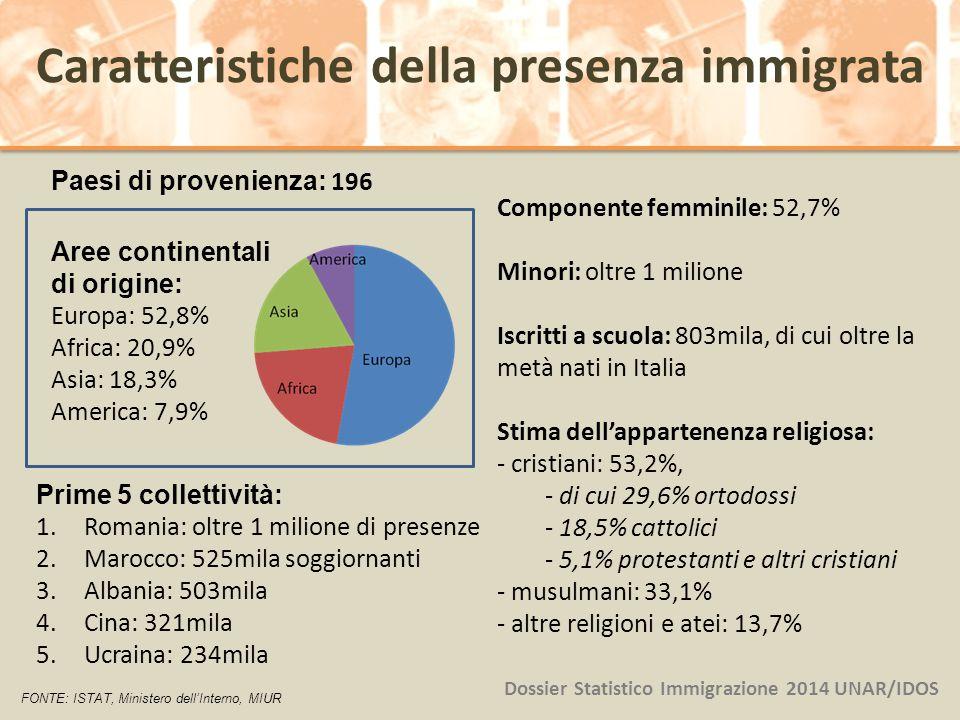 Paesi di provenienza: 196 Aree continentali di origine: Europa: 52,8% Africa: 20,9% Asia: 18,3% America: 7,9% Dossier Statistico Immigrazione 2014 UNA