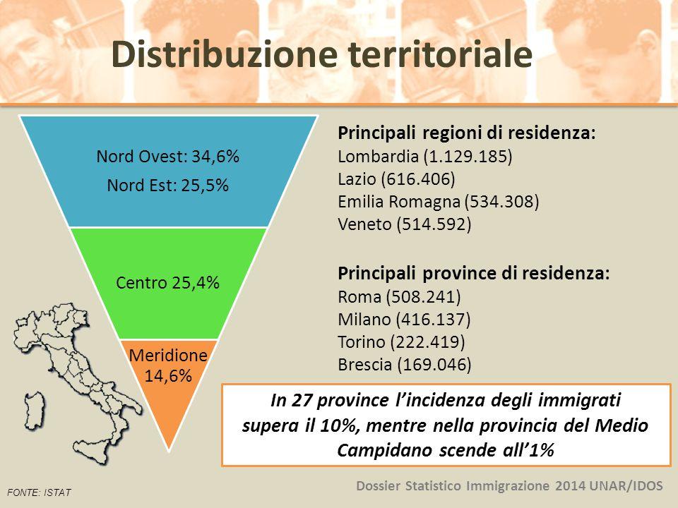 Nord Ovest: 34,6% Nord Est: 25,5% Centro 25,4% Meridione 14,6% Dossier Statistico Immigrazione 2014 UNAR/IDOS Principali regioni di residenza: Lombard