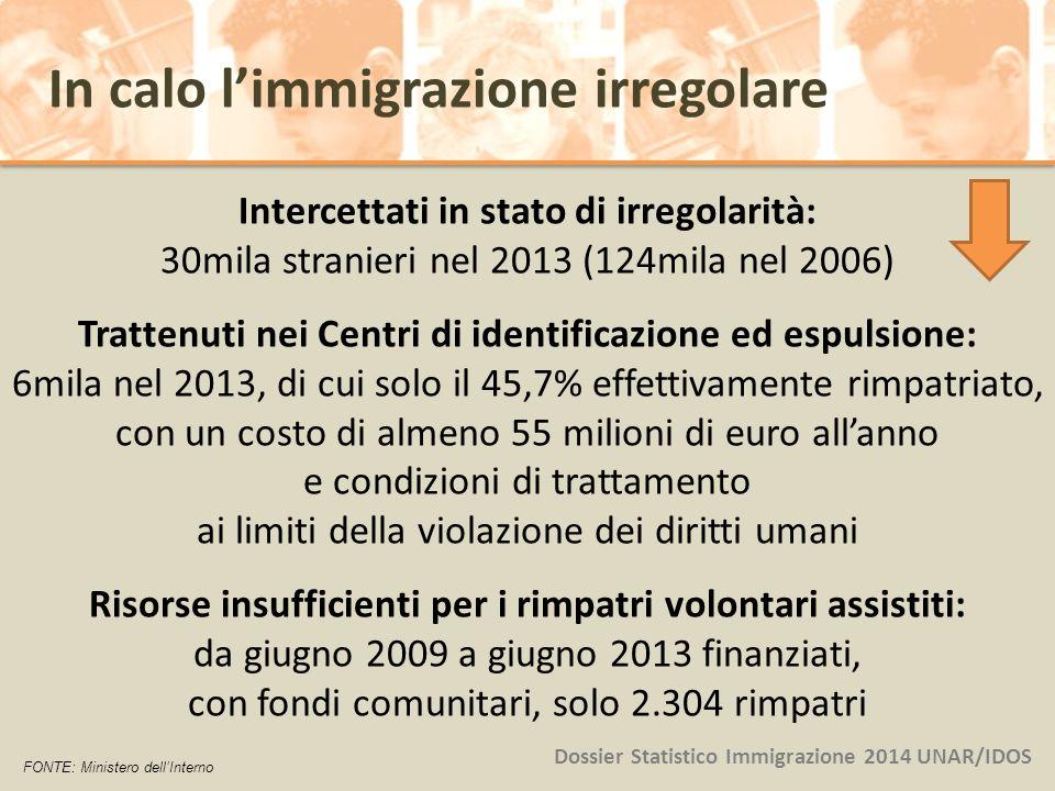 Intercettati in stato di irregolarità: 30mila stranieri nel 2013 (124mila nel 2006) Trattenuti nei Centri di identificazione ed espulsione: 6mila nel