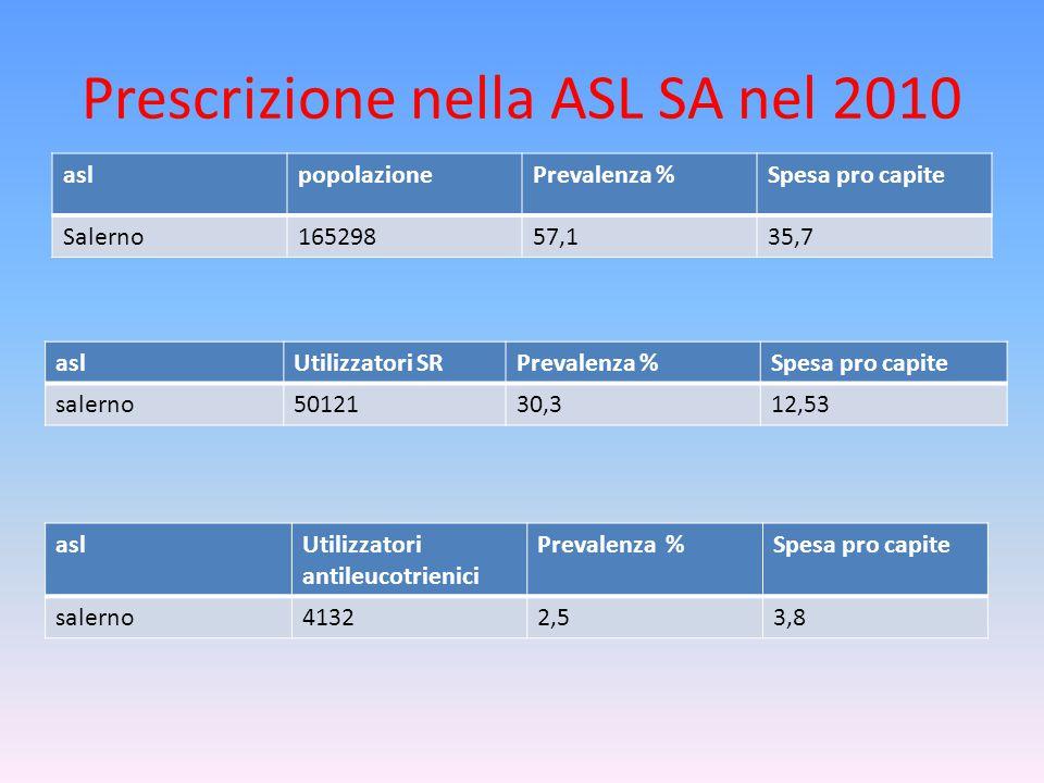 Prescrizione nella ASL SA nel 2010 aslpopolazionePrevalenza %Spesa pro capite Salerno16529857,135,7 aslUtilizzatori SRPrevalenza %Spesa pro capite salerno5012130,312,53 aslUtilizzatori antileucotrienici Prevalenza %Spesa pro capite salerno41322,53,8