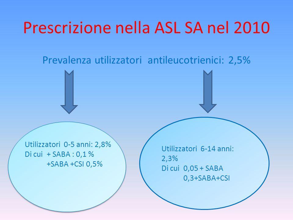 Prescrizione nella ASL SA nel 2010 Prevalenza utilizzatori antileucotrienici: 2,5% Utilizzatori 6-14 anni: 2,3% Di cui 0,05 + SABA 0,3+SABA+CSI Utilizzatori 0-5 anni: 2,8% Di cui + SABA : 0,1 % +SABA +CSI 0,5%