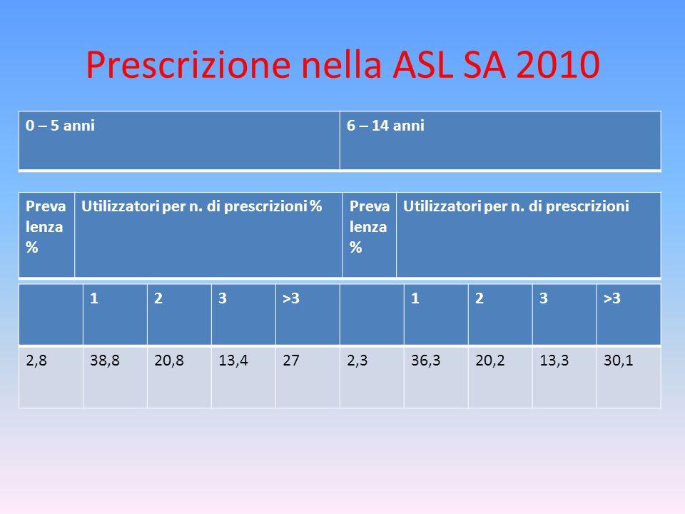 Prescrizione nella ASL SA 2010 123>3123 2,838,820,813,4272,336,320,213,330,1 0 – 5 anni6 – 14 anni Preva lenza % Utilizzatori per n.