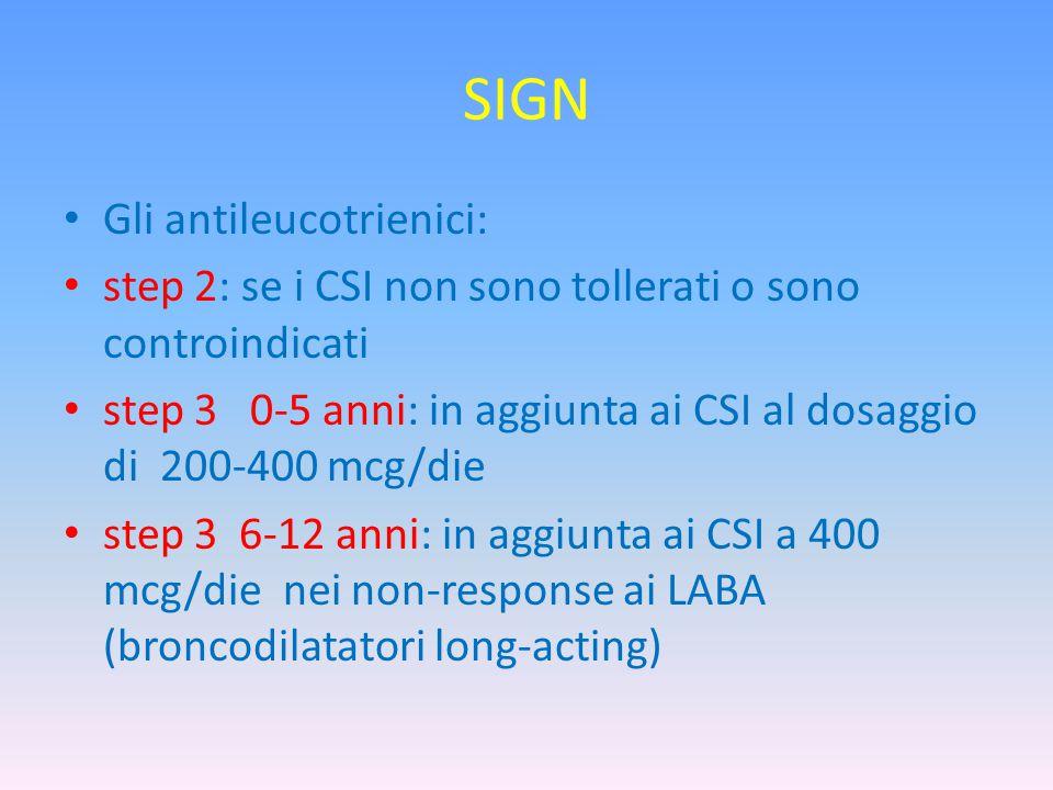 SIGN Gli antileucotrienici: step 2: se i CSI non sono tollerati o sono controindicati step 3 0-5 anni: in aggiunta ai CSI al dosaggio di 200-400 mcg/die step 3 6-12 anni: in aggiunta ai CSI a 400 mcg/die nei non-response ai LABA (broncodilatatori long-acting)