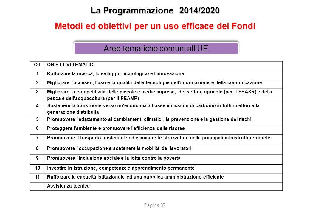La Programmazione 2014/2020 Metodi ed obiettivi per un uso efficace dei Fondi Aree tematiche comuni all'UE OTOBIETTIVI TEMATICI 1Rafforzare la ricerca