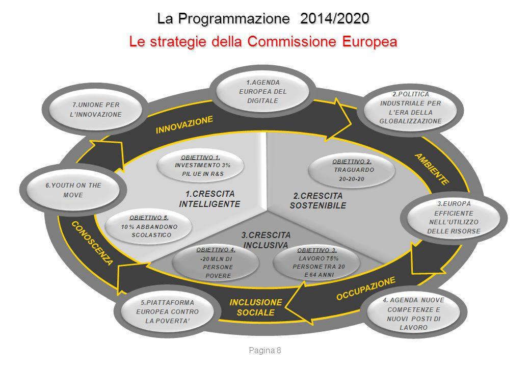 La Programmazione 2014/2020 Le strategie della Commissione Europea Pagina 8