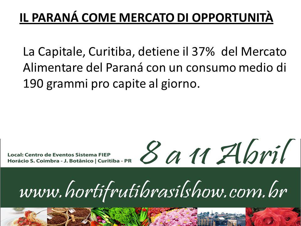 IL PARANÁ COME MERCATO DI OPPORTUNITÀ La Capitale, Curitiba, detiene il 37% del Mercato Alimentare del Paraná con un consumo medio di 190 grammi pro c