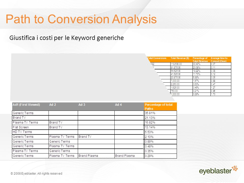 © 2008 Eyeblaster. All rights reserved Path to Conversion Analysis Giustifica i costi per le Keyword generiche