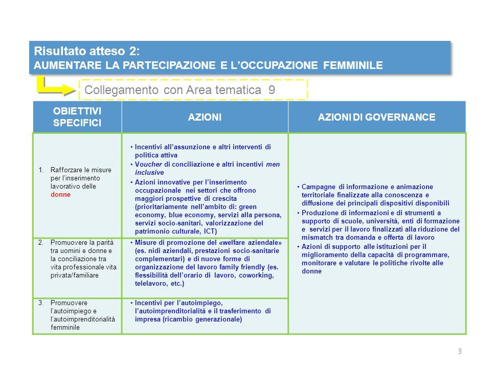 Risultato atteso 2: AUMENTARE LA PARTECIPAZIONE E L'OCCUPAZIONE FEMMINILE Risultato atteso 2: AUMENTARE LA PARTECIPAZIONE E L'OCCUPAZIONE FEMMINILE OBIETTIVI SPECIFICI AZIONIAZIONI DI GOVERNANCE 1.Rafforzare le misure per l'inserimento lavorativo delle donne Incentivi all'assunzione e altri interventi di politica attiva Voucher di conciliazione e altri incentivi men inclusive Azioni innovative per l'inserimento occupazionale nei settori che offrono maggiori prospettive di crescita (prioritariamente nell'ambito di: green economy, blue economy, servizi alla persona, servizi socio-sanitari, valorizzazione del patrimonio culturale, ICT) Campagne di informazione e animazione territoriale finalizzate alla conoscenza e diffusione dei principali dispositivi disponibili Produzione di informazioni e di strumenti a supporto di scuole, università, enti di formazione e servizi per il lavoro finalizzati alla riduzione del mismatch tra domanda e offerta di lavoro Azioni di supporto alle istituzioni per il miglioramento della capacità di programmare, monitorare e valutare le politiche rivolte alle donne 2.Promuovere la parità tra uomini e donne e la conciliazione tra vita professionale vita privata/familiare Misure di promozione del «welfare aziendale» (es.