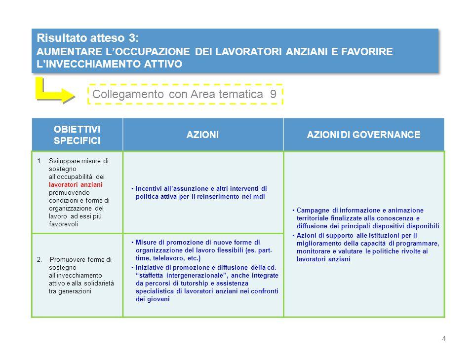Risultato atteso 4: RAFFORZARE E QUALIFICARE L'INSERIMENTO LAVORATIVO DEGLI IMMIGRATI Risultato atteso 4: RAFFORZARE E QUALIFICARE L'INSERIMENTO LAVORATIVO DEGLI IMMIGRATI OBIETTIVI SPECIFICI AZIONIAZIONI DI GOVERNANCE Rafforzare e qualificare l'inserimento lavorativo degli immigrati Azioni di mediazione culturale nell'ambito dei servizi per il lavoro Azioni finalizzate al riconoscimento dei titoli acquisiti nel paese di origine Azioni di valorizzazione e rafforzamento delle competenze Incentivi per l'autoimpiego e l'autoimprenditorialità Campagne di informazione e animazione territoriale rivolte alle comunità Azioni di promozione e rafforzamento della governance interistituzionale multilivello, anche con il coinvolgimento delle comunità di stranieri e, ove appropriato, dei Paesi di origine 5 Collegamento con Area tematica 9