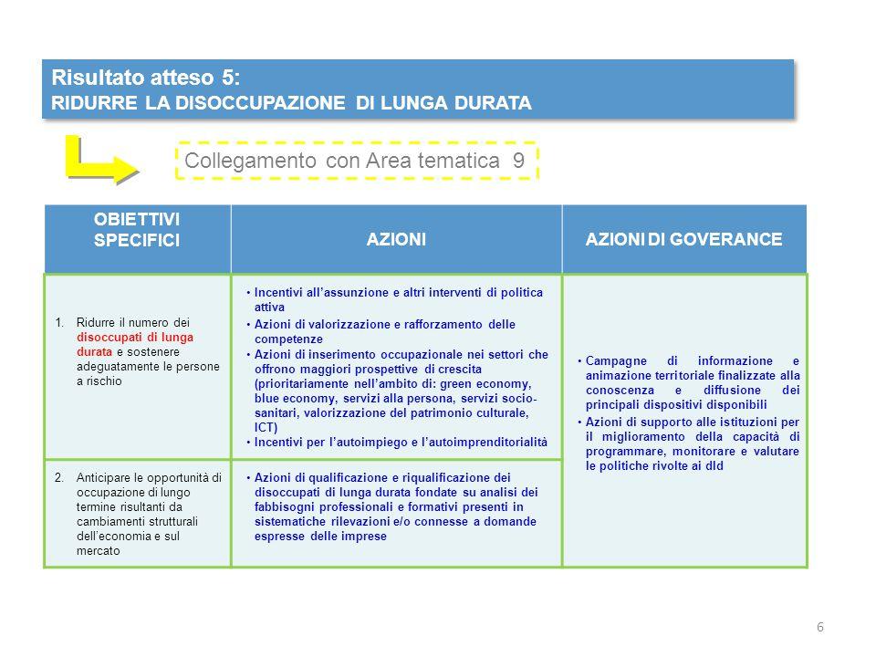 Risultato atteso 5: RIDURRE LA DISOCCUPAZIONE DI LUNGA DURATA Risultato atteso 5: RIDURRE LA DISOCCUPAZIONE DI LUNGA DURATA OBIETTIVI SPECIFICIAZIONIA