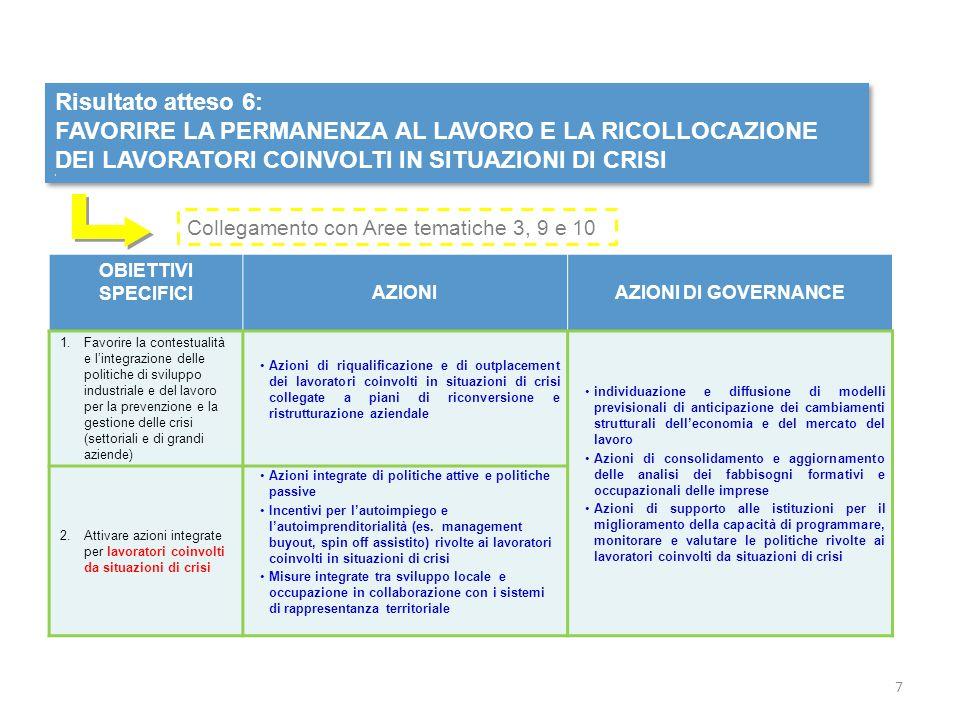 Risultato atteso 7: MIGLIORARE L'EFFICACIA E LA QUALITA' DEI SERVIZI PER IL LAVORO Risultato atteso 7: MIGLIORARE L'EFFICACIA E LA QUALITA' DEI SERVIZI PER IL LAVORO OBIETTIVI SPECIFICI AZIONIAZIONI DI GOVERNANCE 1.Definire e garantire i Livelli Essenziali delle Prestazioni (LEP) e gli standard minimi di servizio rivolti a cittadini e imprese Azioni di consolidamento e applicazione dei LEP e degli standard minimi, anche attraverso la costituzione di specifiche task force Azioni di qualificazione ed empowerment degli operatori dei servizi per il lavoro, con particolare riguardo alla domanda di lavoro e riferite ai diversi target di utenza Attivazione di meccanismi di premialità legati alla prestazione di politiche attive ai sensi dell'art.