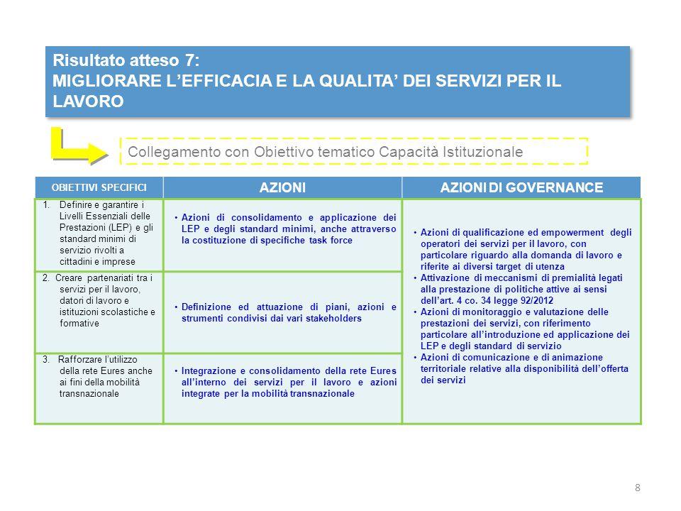 Risultato atteso 8: MIGLIORARE LE BASI INFORMATIVE, STATISTICHE ED AMMINISTRATIVE DEL MERCATO DEL LAVORO GARANTENDONE L'INTEROPERABILITA' Risultato atteso 8: MIGLIORARE LE BASI INFORMATIVE, STATISTICHE ED AMMINISTRATIVE DEL MERCATO DEL LAVORO GARANTENDONE L'INTEROPERABILITA' OBIETTIVI SPECIFICI AZIONEAZIONI DI GOVERNANCE 1.