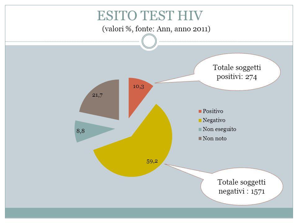 ESITO TEST HIV (valori %, fonte: Ann, anno 2011) Totale soggetti positivi: 274 Totale soggetti negativi : 1571