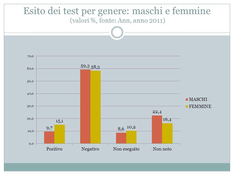 Esito dei test per genere: maschi e femmine (valori %, fonte: Ann, anno 2011)