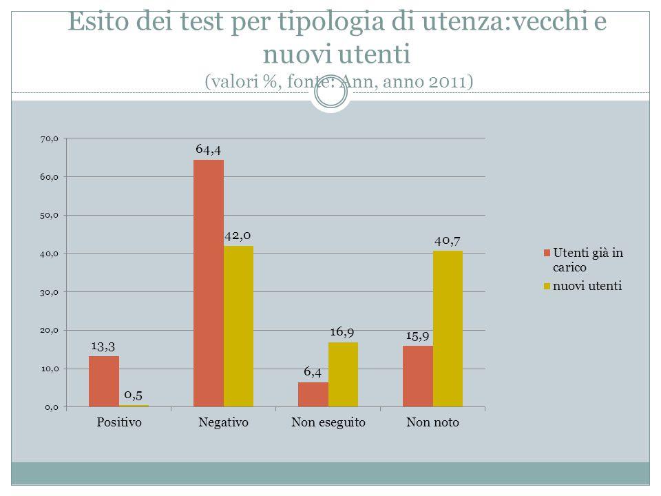 Esito dei test per tipologia di utenza:vecchi e nuovi utenti (valori %, fonte: Ann, anno 2011)