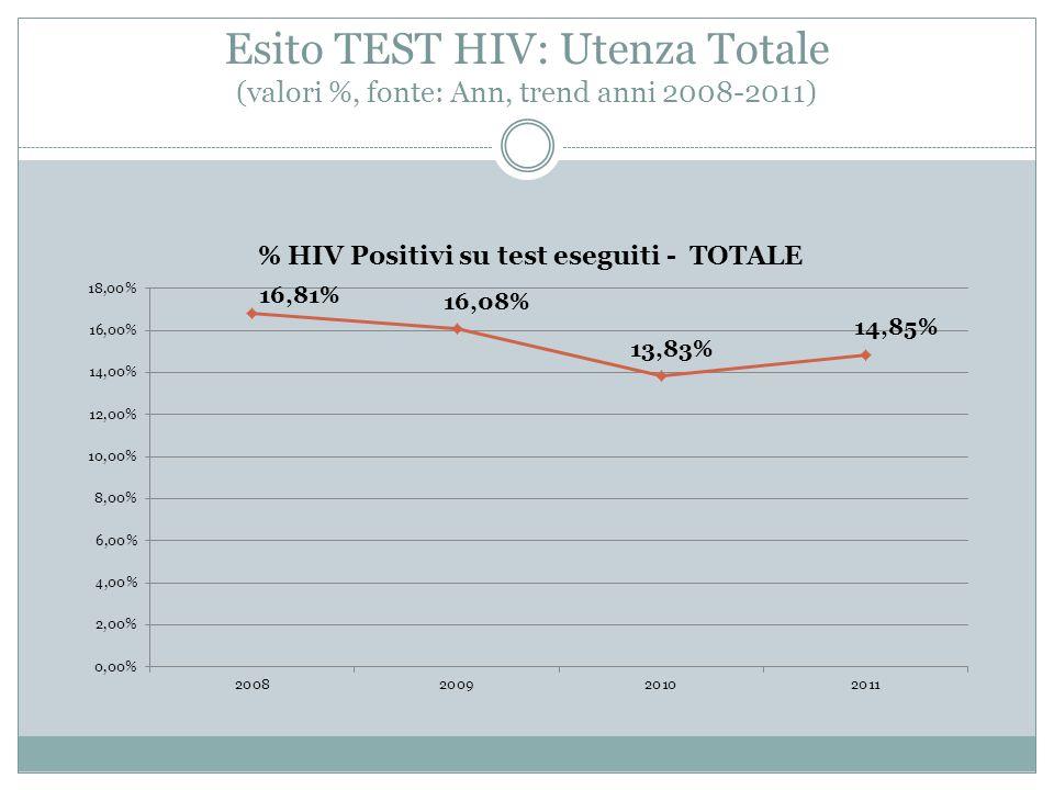 Esito TEST HIV: Utenza Totale (valori %, fonte: Ann, trend anni 2008-2011)