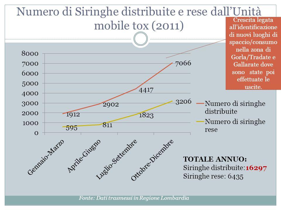 Numero di Siringhe distribuite e rese dall'Unità mobile tox (2011) TOTALE ANNUO: Siringhe distribuite:16297 Siringhe rese: 6435 Crescita legata all'id