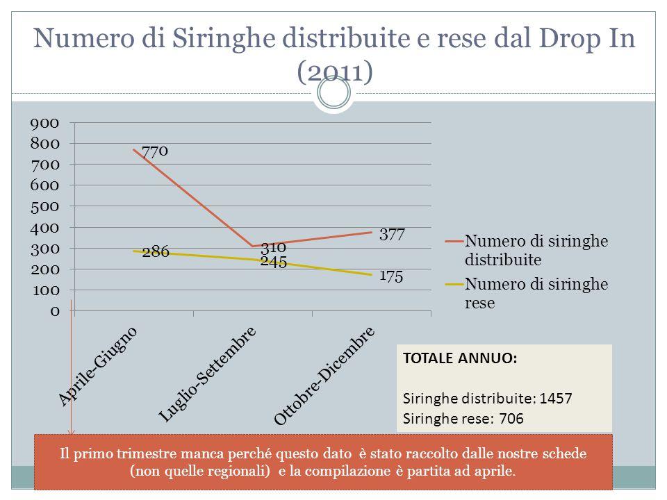 Numero di Siringhe distribuite e rese dal Drop In (2011) Il primo trimestre manca perché questo dato è stato raccolto dalle nostre schede (non quelle