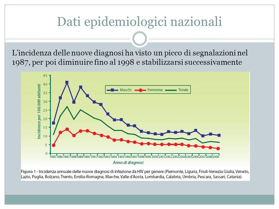 Dati epidemiologici nazionali L'incidenza delle nuove diagnosi ha visto un picco di segnalazioni nel 1987, per poi diminuire fino al 1998 e stabilizza