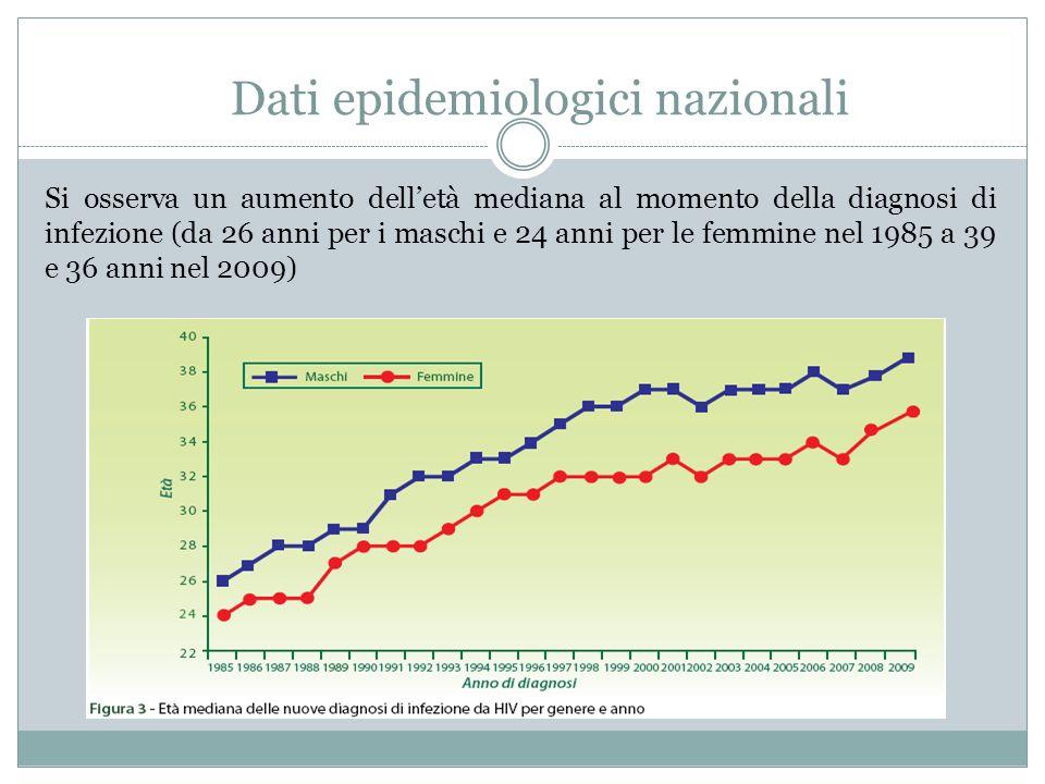 Si osserva un aumento dell'età mediana al momento della diagnosi di infezione (da 26 anni per i maschi e 24 anni per le femmine nel 1985 a 39 e 36 ann