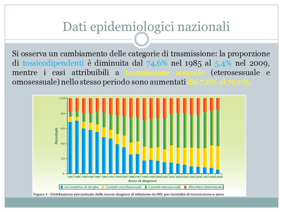 Si osserva un cambiamento delle categorie di trasmissione: la proporzione di tossicodipendenti è diminuita dal 74,6% nel 1985 al 5,4% nel 2009, mentre