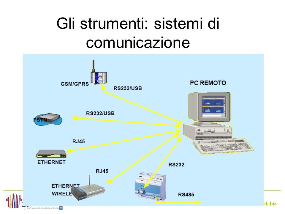 www.enerlab.biz Gli strumenti: sistemi di comunicazione 20