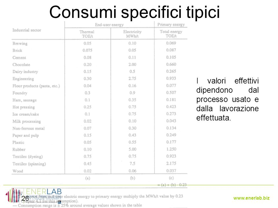 www.enerlab.biz Consumi specifici tipici 26 I valori effettivi dipendono dal processo usato e dalla lavorazione effettuata.