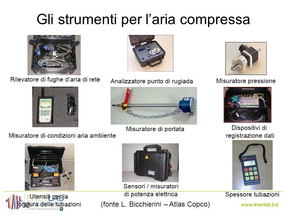 www.enerlab.biz Gli strumenti per l'aria compressa 32 (fonte L. Bicchierini – Atlas Copco)